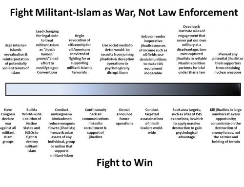 Finding a Strategy to Defeat Militant Islam